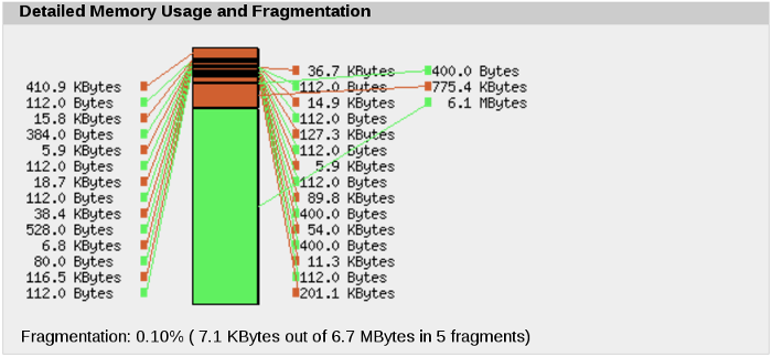 Detailed view of APCu cache fragmentation